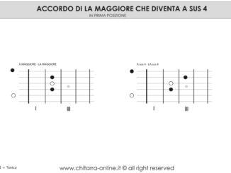 Accordo chitarra LA SUS4