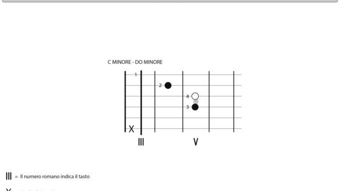 Accordo_di_C_minore_chitarra