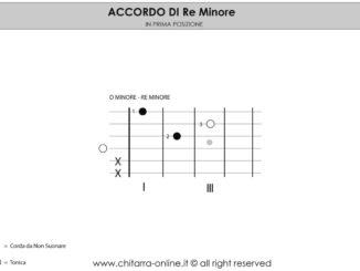 Accordo_di_D_minore_chitarra